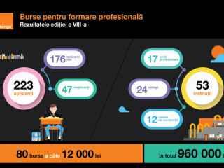 Burse pentru formare profesională. Vezi cine sunt câștigătorii ediției 2018 - 2019