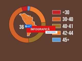 Европа. Средний возраст населения (ИНФОГРАФИКА)