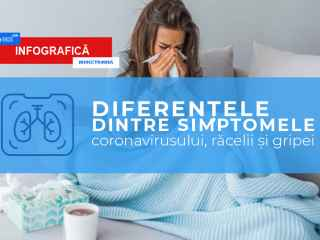 Cum deosebim coronavirusul de gripă sau viroză (INFOGREAFIC)