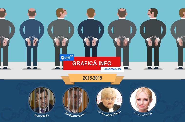 Arestări în Moldova! Cine urmează? (INFOGRAFICĂ)