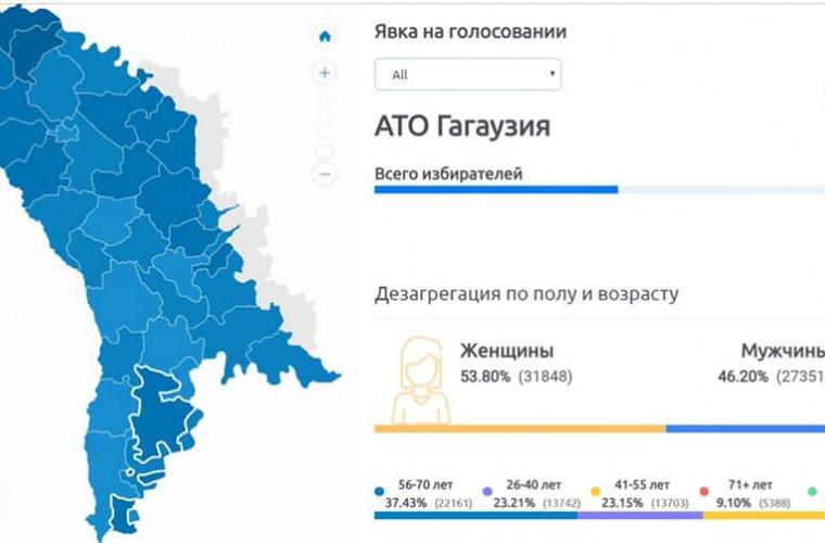 Cîți primari au fost aleși în Găgăuzia după primul tur al alegerilor locale?