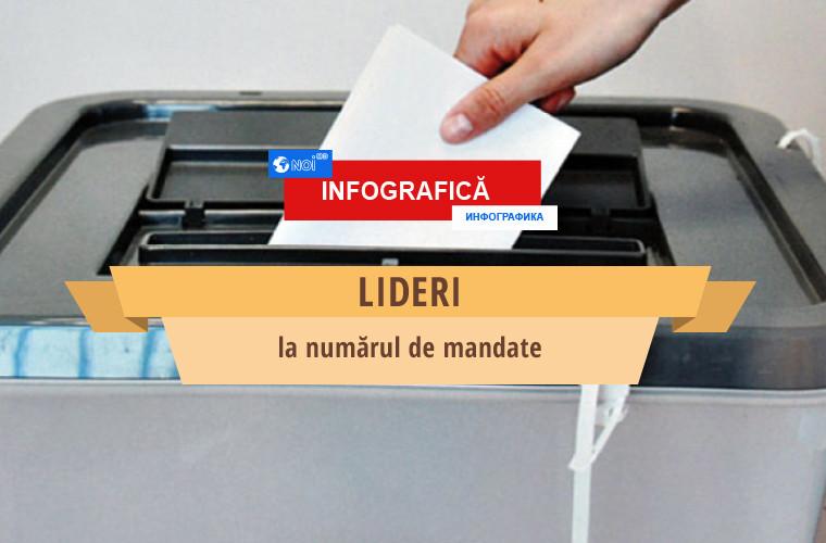 Cum s-au împărțit mandatele de primar în turul II al alegerilor locale (INFOGRAFIC)