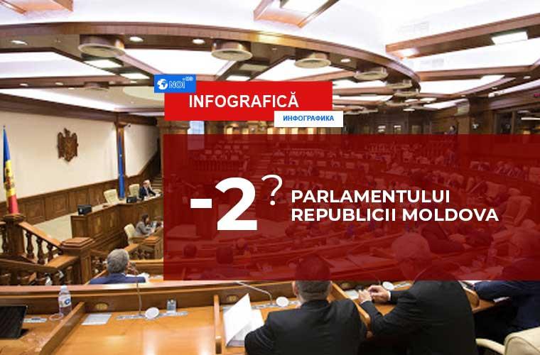 UPDATE: Transfugii - politici. Cum arată noua structură a Parlamentului (INFOGRAFIC)